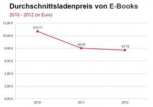 Durchschnittsladenpreis E-Book