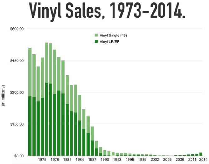 LP Vinyl Sales