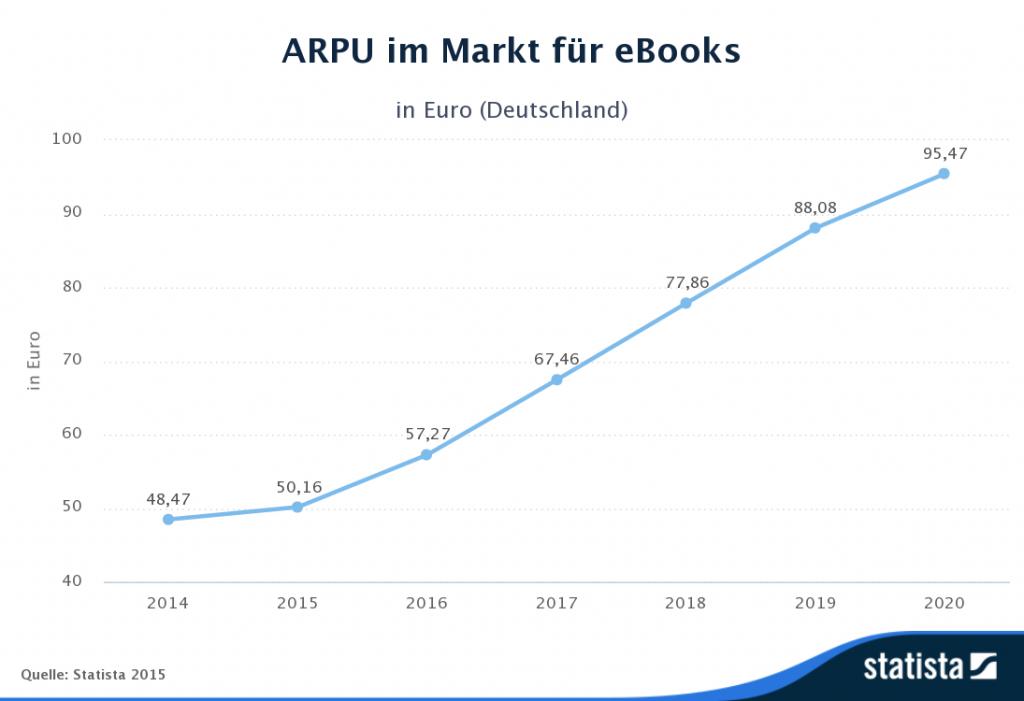 Der durchschnittliche Erlös pro Nutzer (ARPU, engl. Average Revenue Per User) im Markt für eBooks liegt im Jahr 2015 bei 50,16 EUR.
