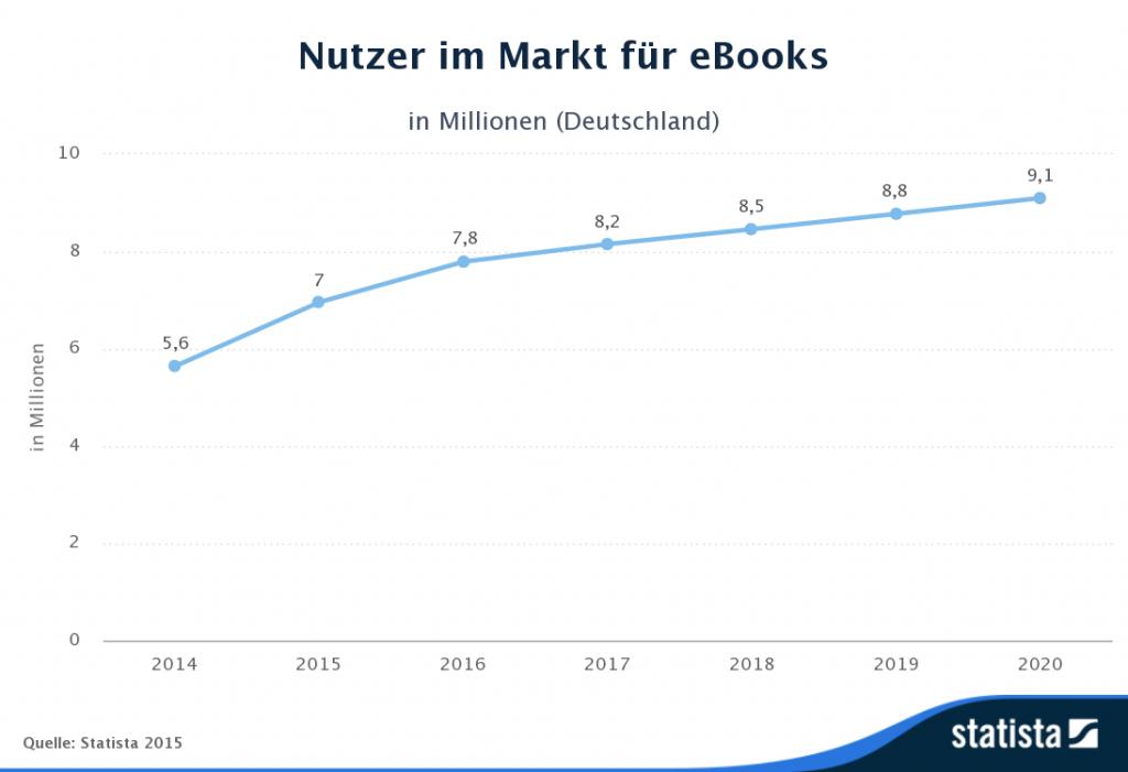 Im Markt für eBooks wird die Anzahl der Nutzer im Jahr 2020 laut Prognose 9,1 Mio. betragen.