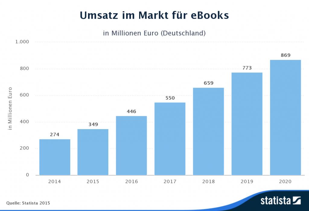 Umsatz ebooks 2015 Deutschland