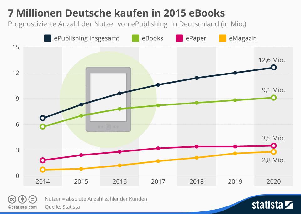 Prognose zur Anzahl der Nutzer von ePublishing in Deutschland