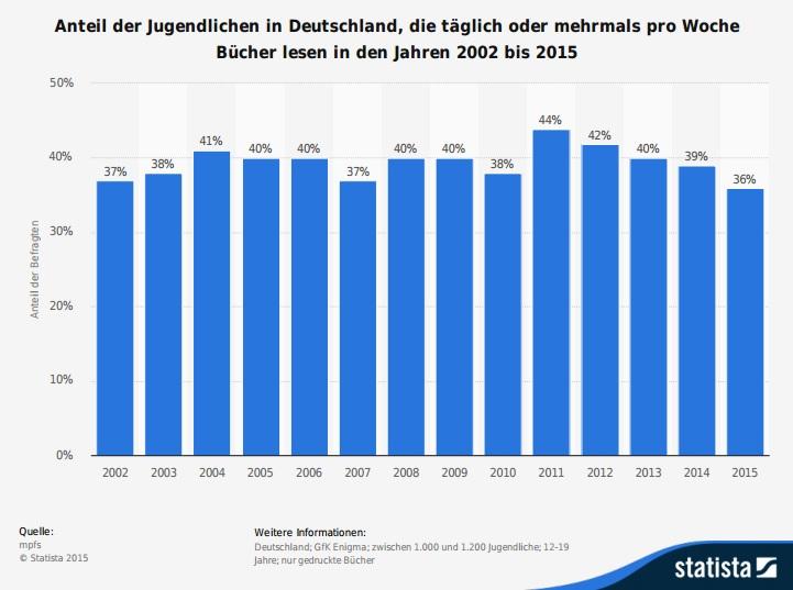 JIM-Studie Infografik